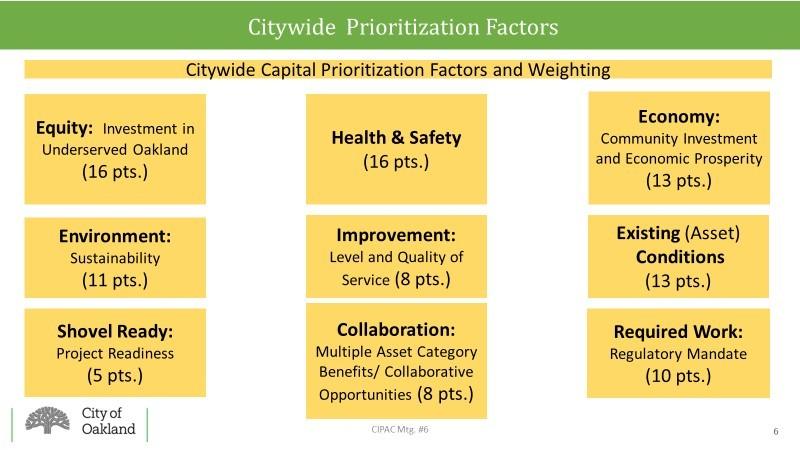 Cip Prioritization Model Draft