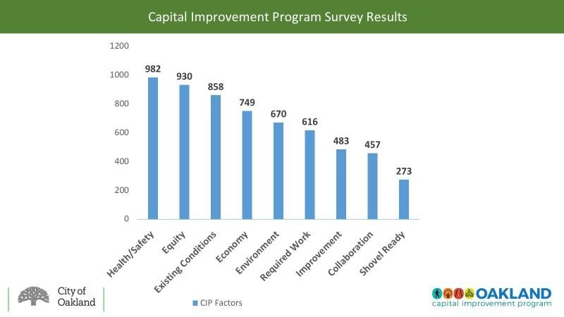 Cip Survey Results
